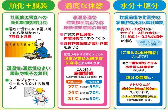 熱中症対策の三つの基本